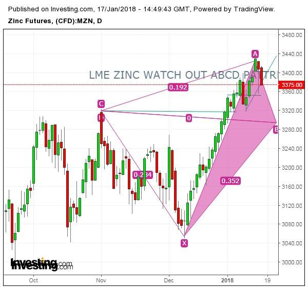 ZINC TRADER WATCH OUT THIS PATTERN