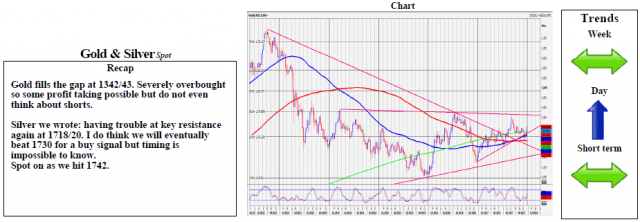 Gold Downside Expected